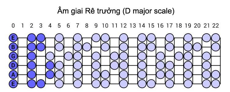 am-giai-re-truong-d-major-scale