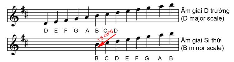 am-giai-si-thu-song-song