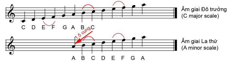 am-giai-thu-song-song